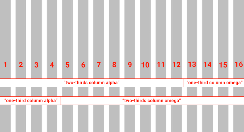 Using thirds in a column layout