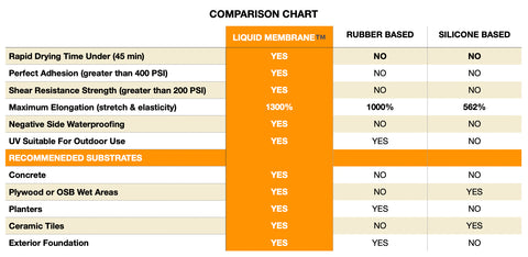 SEMCO Liquid Membrane Comparison Chart