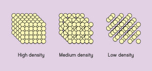 What's Memory Foam Density & How Does it Affect my Mattress?