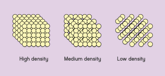 memory foam mattress density diagram