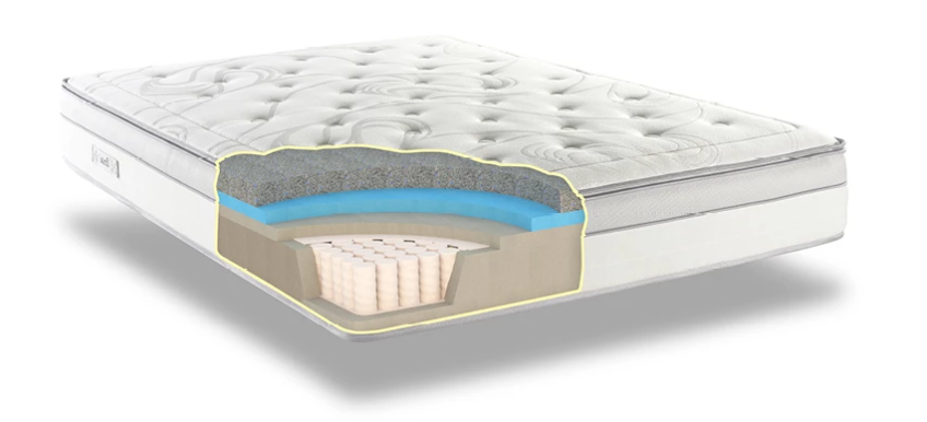 Construction of fusion pocket mattress