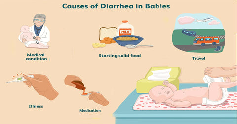 Diarrhea in babies