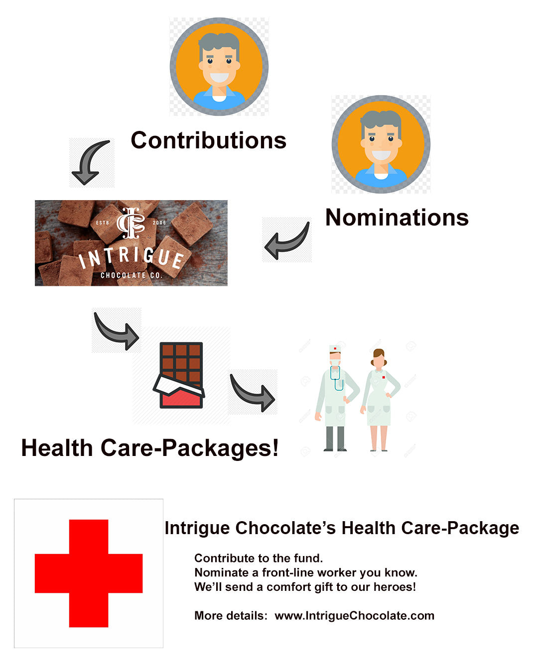 Intrigue Chocolate's Health Care-Package