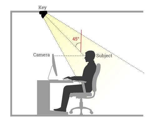 Best lighting for video conferencing