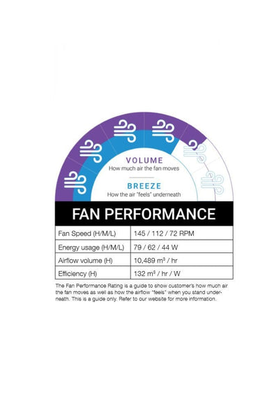 The Fan Performance Rating is a guide to show customer s how much air the fan moves as well as how the airflow feels when you stand underneath