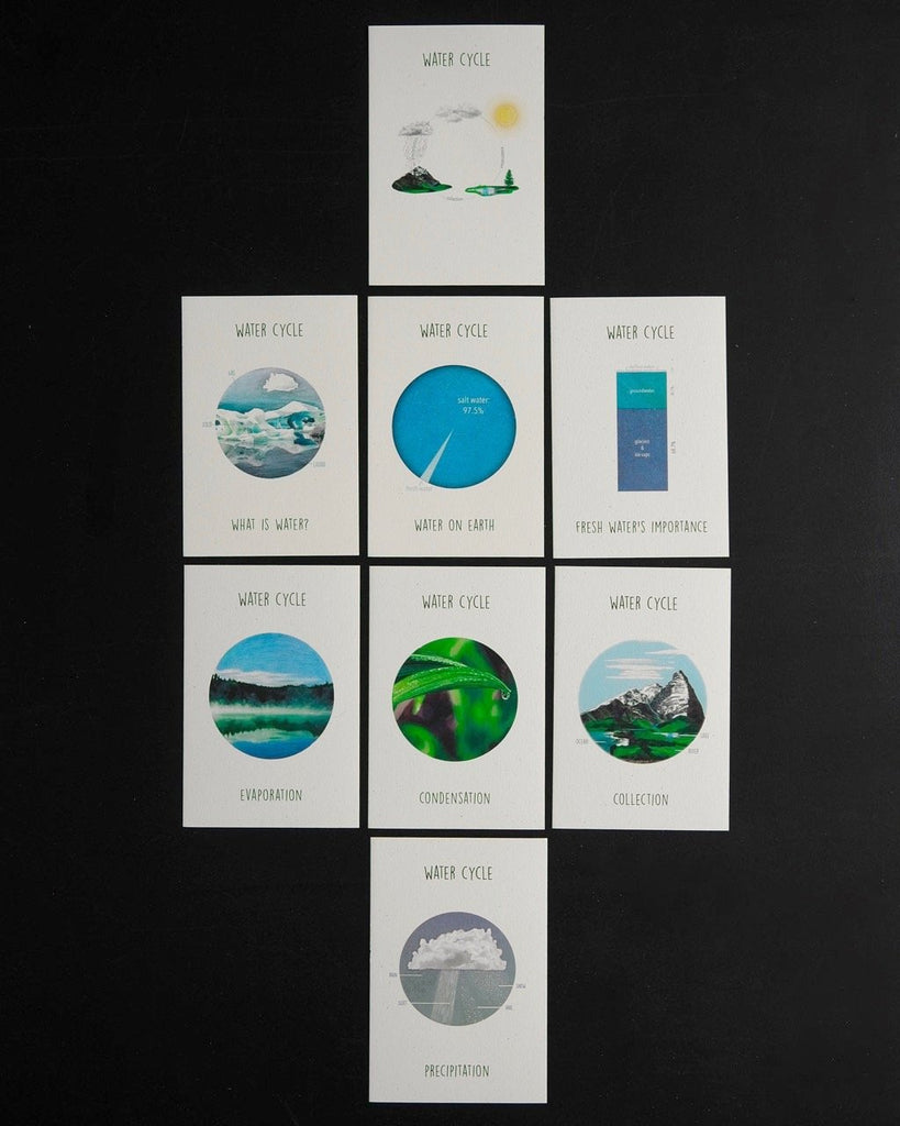 water cycle mat-cards