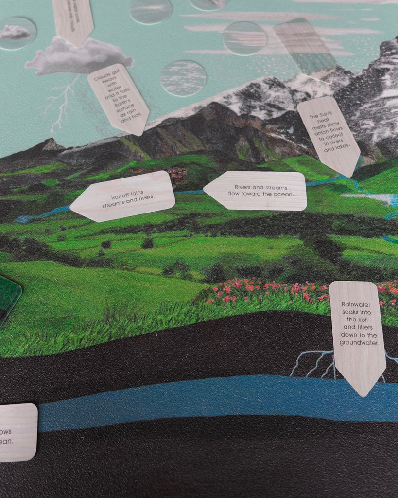 water cycle mat-close up