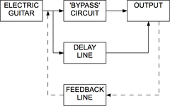 Diagram of how delay pedal effect works