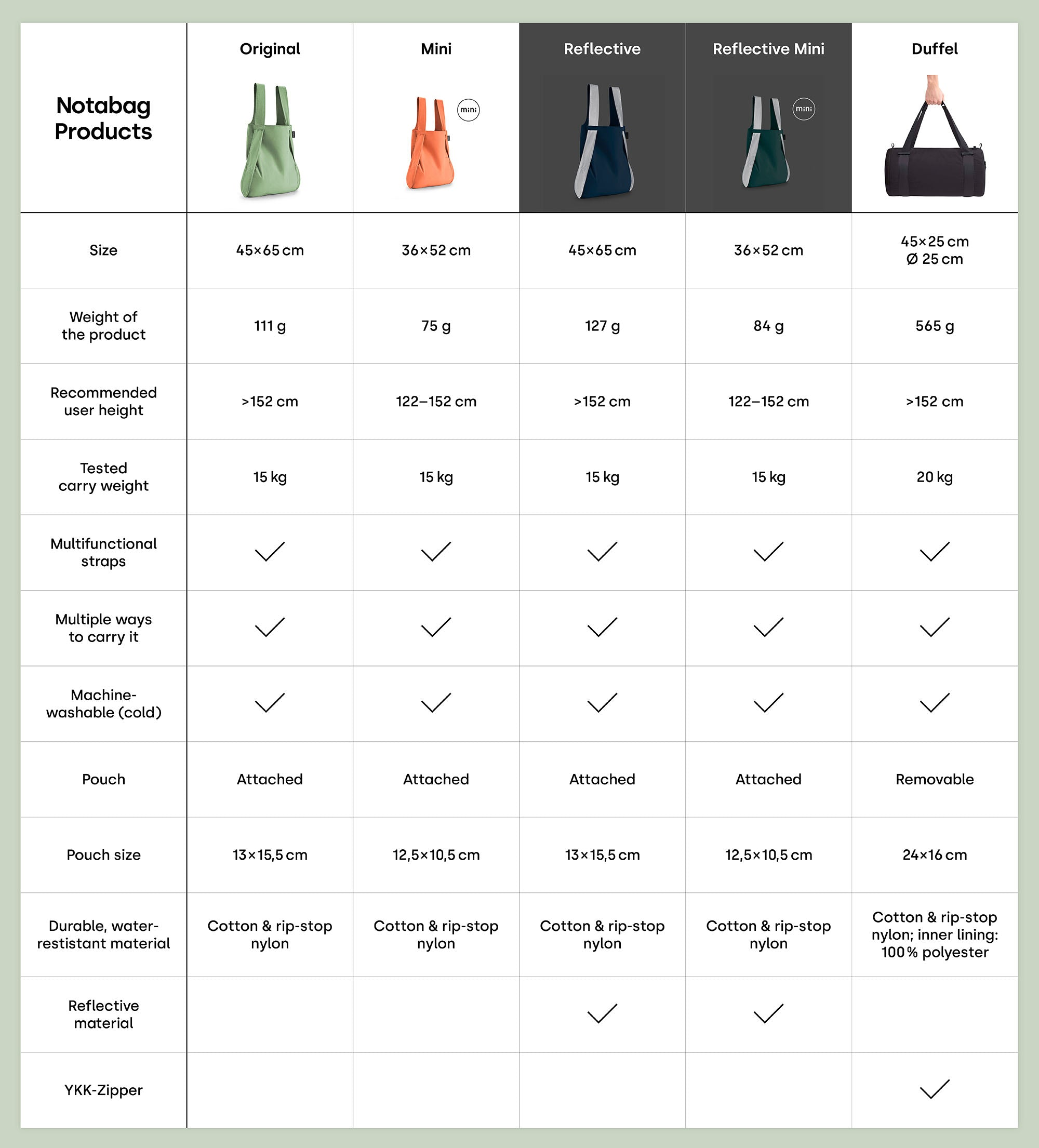 Notabag products overview