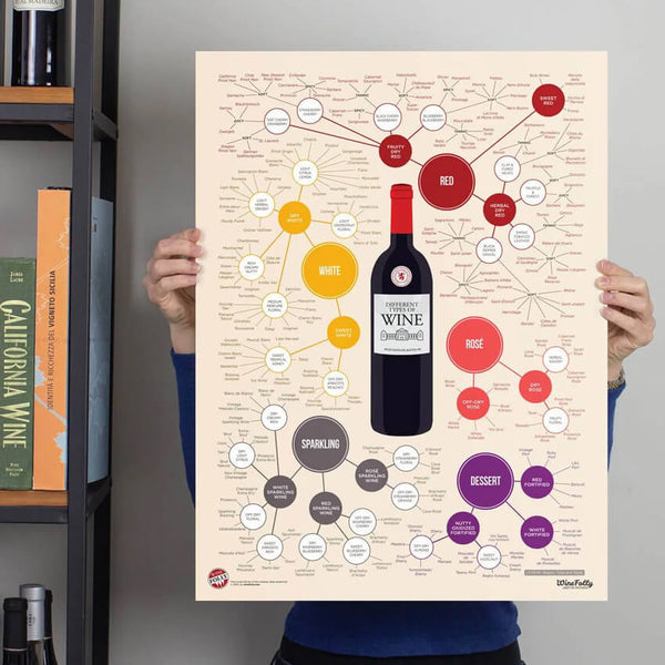 Educational Wine Posters