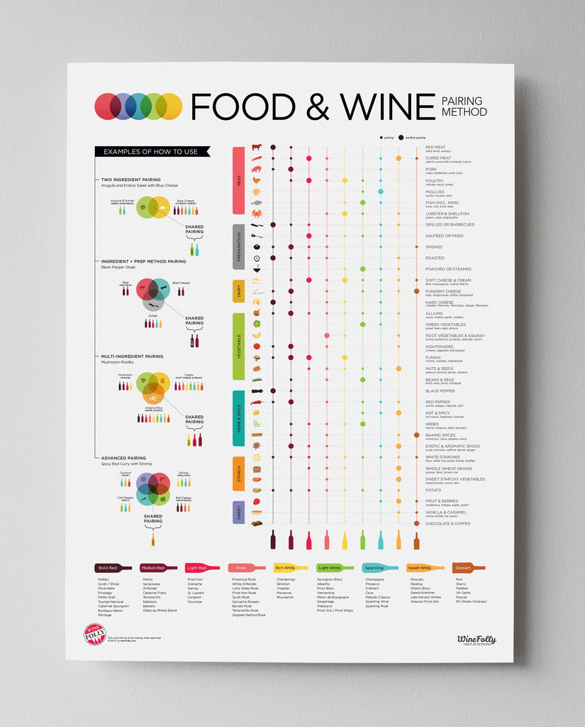 Image of Wine Folly Food and Wine Poster 18x24