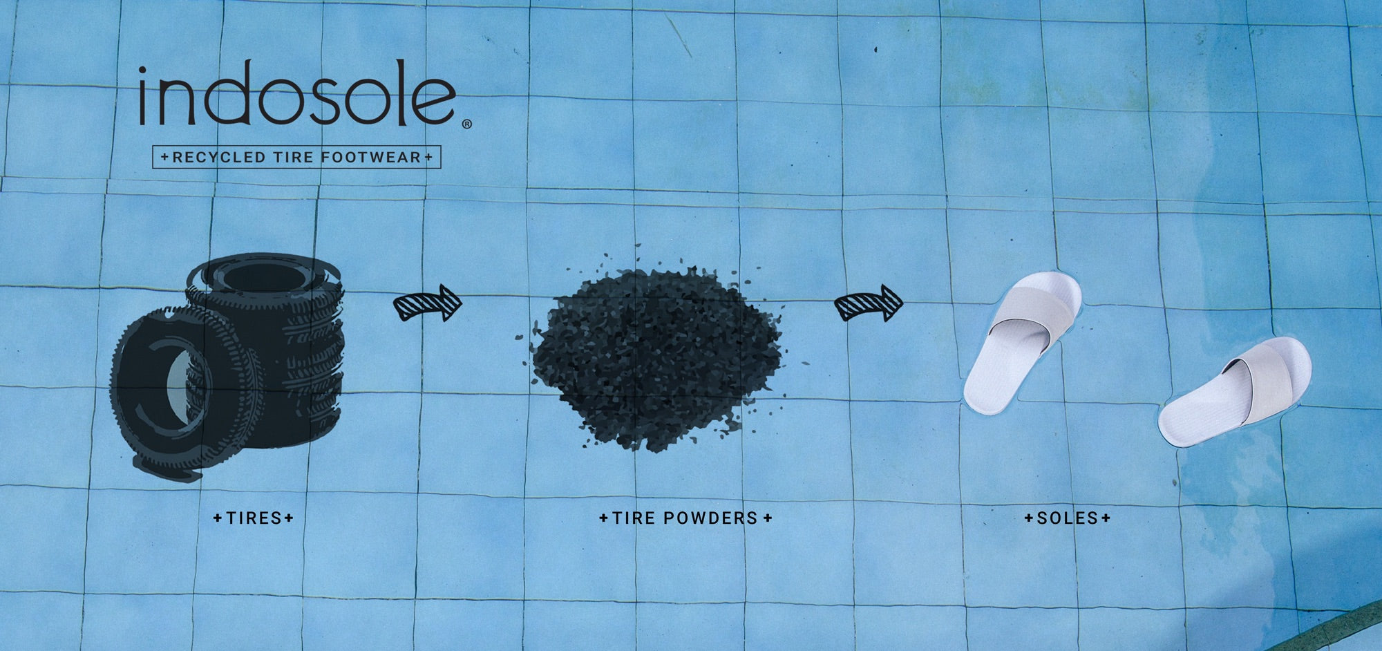 Indosole infographic: from tires to tire powder, through to flip flops.