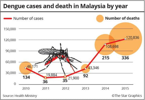 Dengue cases and death in Malaysia by year