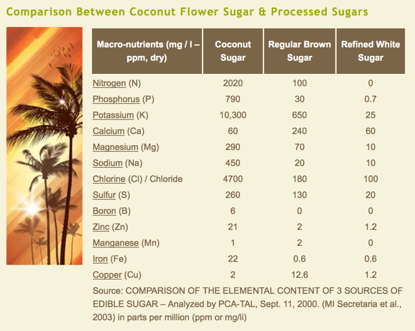 Nutritional comparison between Rainforest Herbs coconut sugar and regular processed sugars