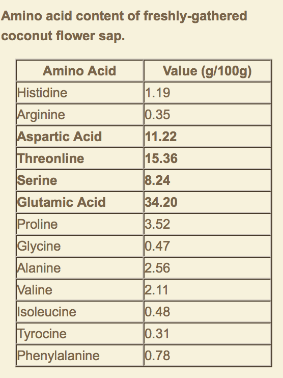 Coconut Sugar Amino Acid Content