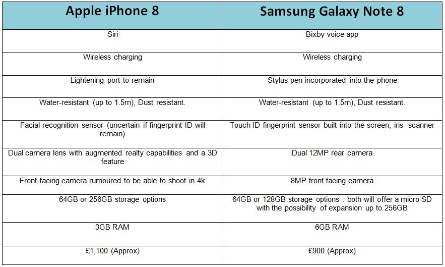 iphone 8 vs Note 8 table of comparisons