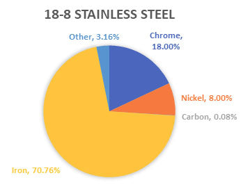 18-8 Stainless Steel