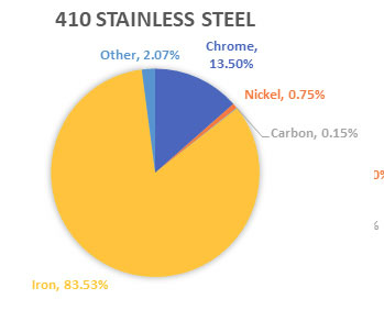 410 Stainless Steel