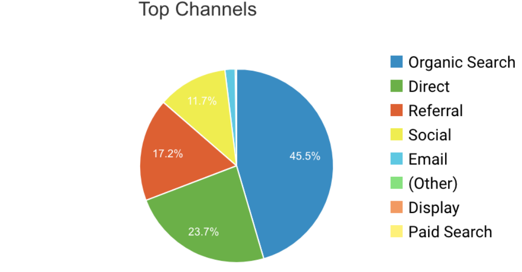 Top Acquisition Channels in Google Analytics