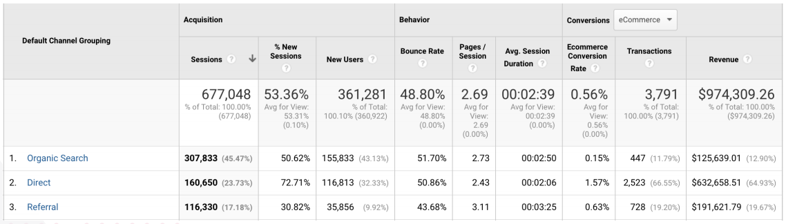 Default Channel Grouping in Google Analytics