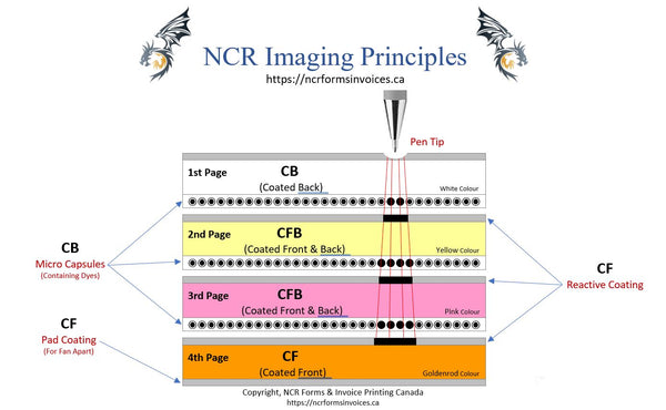 NCR Imaging Principles