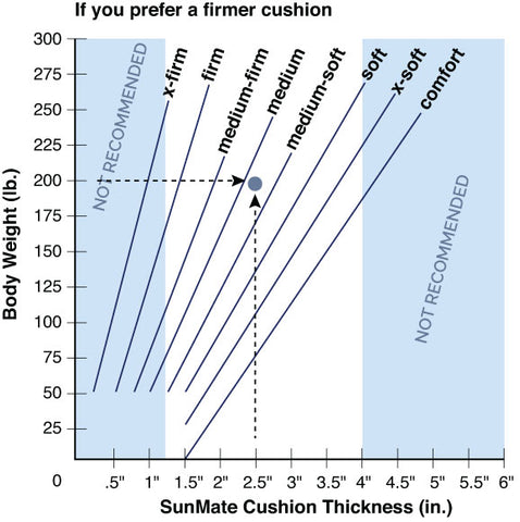 SunMate Cushion Selection Guide