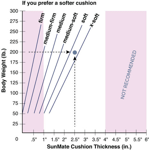 SunMate cushion selection guide for softer preference