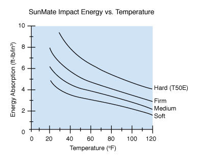 SunMate Impact Energy Absorption vs. Temperature