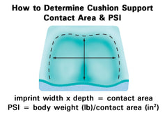 How to measure cushion contact area