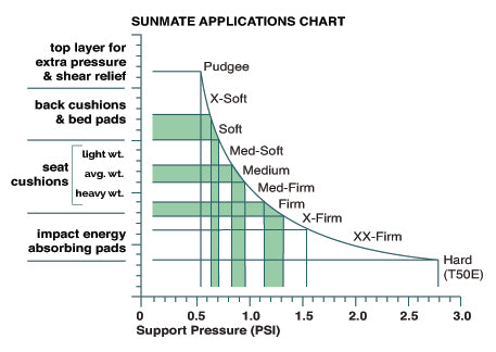 SunMate Applications Chart