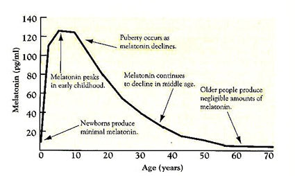 melatonin secretion declines as we age