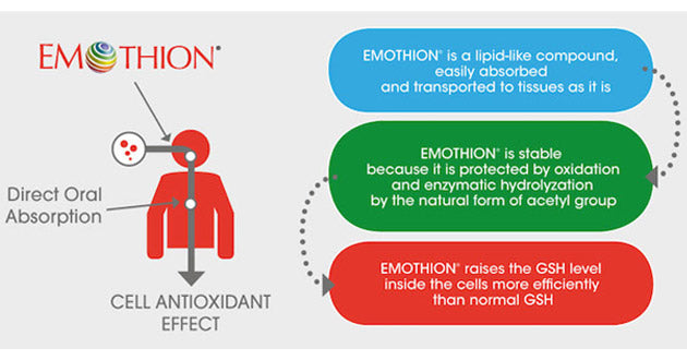 ProHealth's S-acetyl glutathione with Emothion absorbs as well as  liposomal glutathione