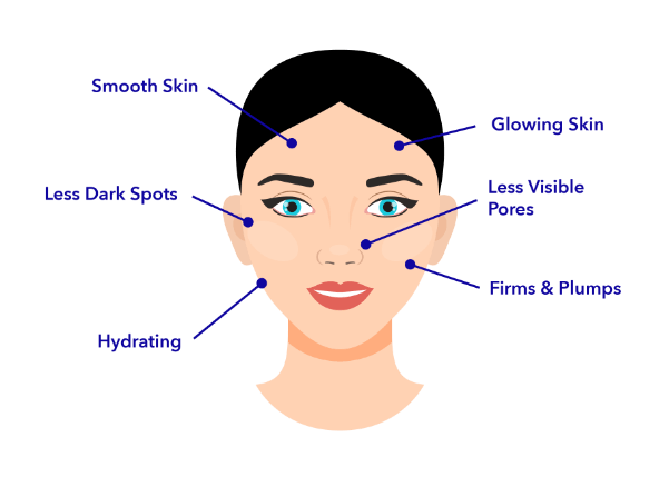 After Treatment Image shows arrows pointing at a woman's face showing the skin with reduced dark spots. Skin is glowing and more hydrated. Firmed and Plumped with Less Wrinkles and tighter smoother skin.