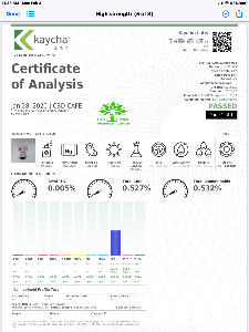 cbd lab results