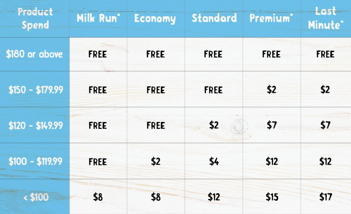 Harris Farm Delivery Costs Table