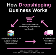 Load image into Gallery viewer, Dropshipping Vendors List - Entreprenher Vendors