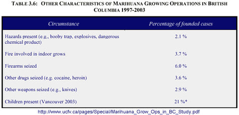 A table from a recent study about Marijuana Growing Operations in British Columbia
