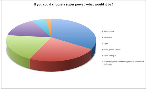 Super Power Pie Chart