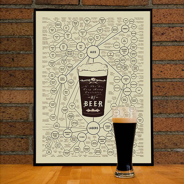 Buy Many Varieties of Beer Poster and other gifts online - The Fowndry