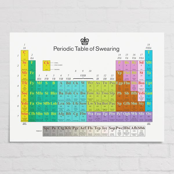 Periodic table of swearing poster buy cool unique exclusive and buy periodic table of swearing poster and other gifts online the fowndry urtaz Choice Image