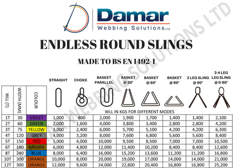 Lifting slings, Duplex flat webbing slings, Endless round