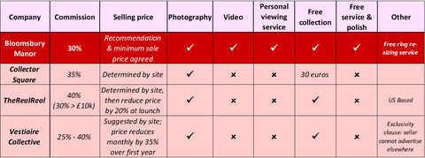 comparison table, concierge service, commission, jewellery
