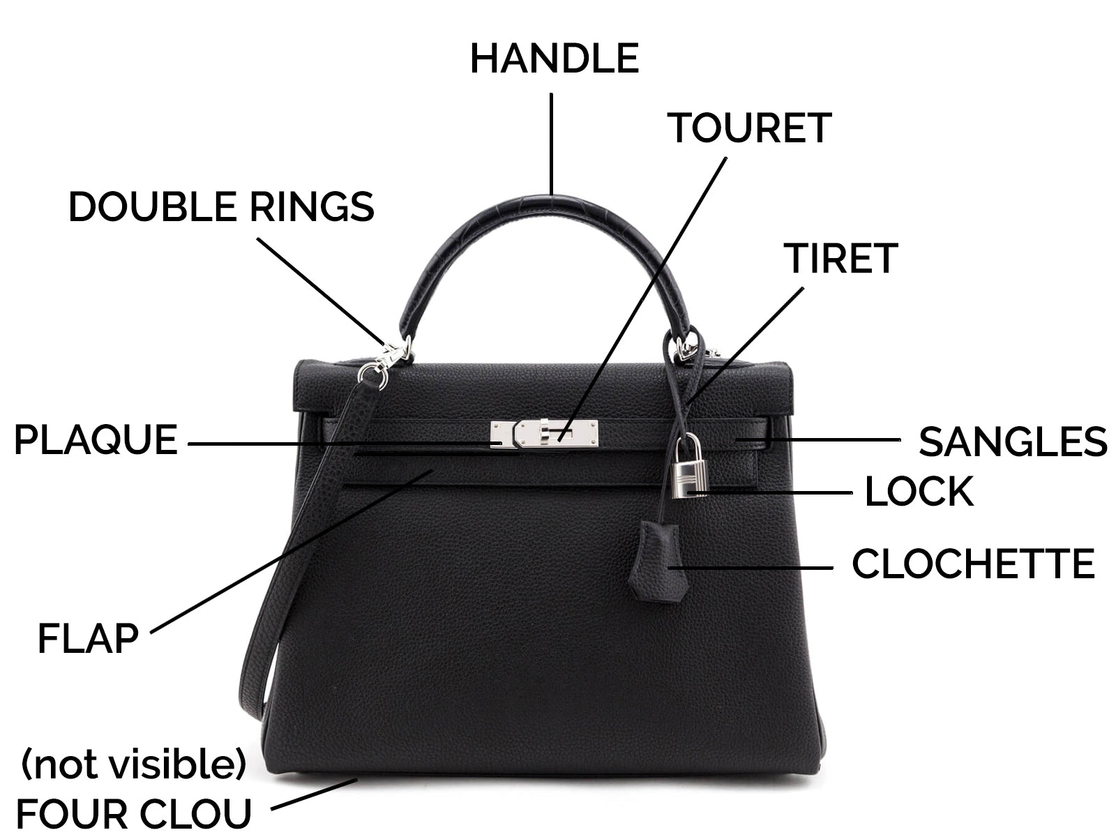 Discover everything there is to know about the Hermes Kelly Bag