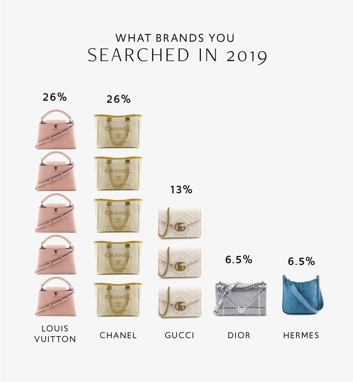 Top searched designer handbags in 2019