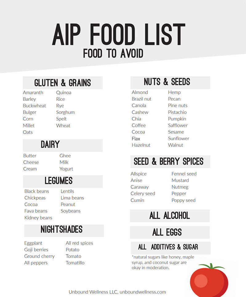 AIP Diet - List of Foods to Avoid