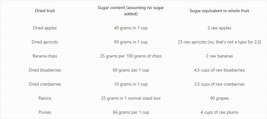 Dried Fruit Sugar Content