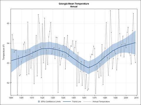Average Temperatures Georgia