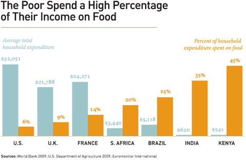 Gates Foundation - Percentage income food country
