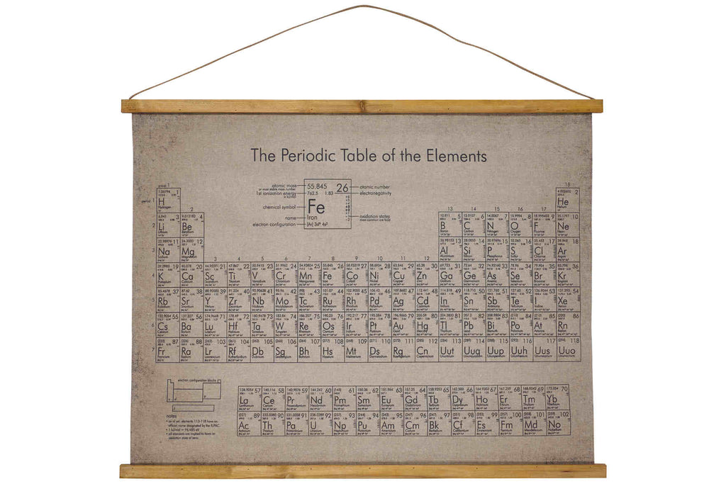 Printed Canvas - Periodic Table