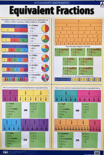 Chart- Equivalent Fractions
